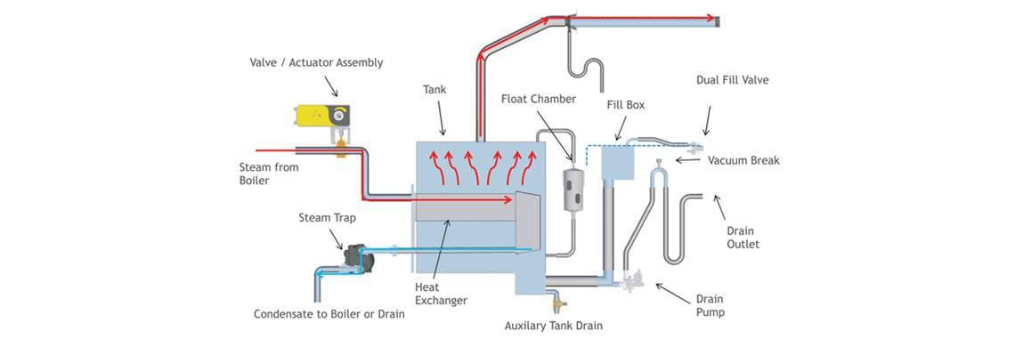 Clean Steam Generator